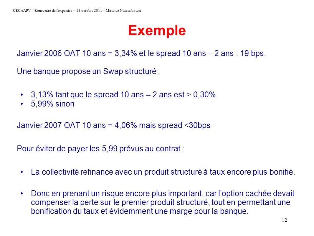 Exemple Janvier 2006 OAT 10 ans = 3,34% et le spread 10 ans – 2 ans : 19 bps. Une banque propose un Swap structuré :