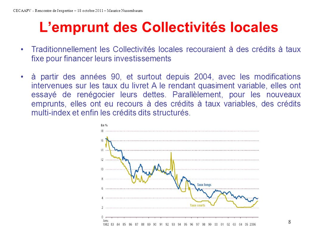 L'emprunt des Collectivités locales