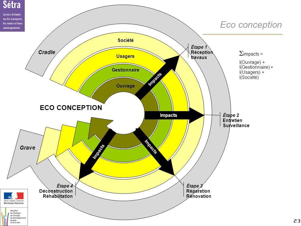 Eco conception Simpacts = ECO CONCEPTION Cradle Grave Société Usagers