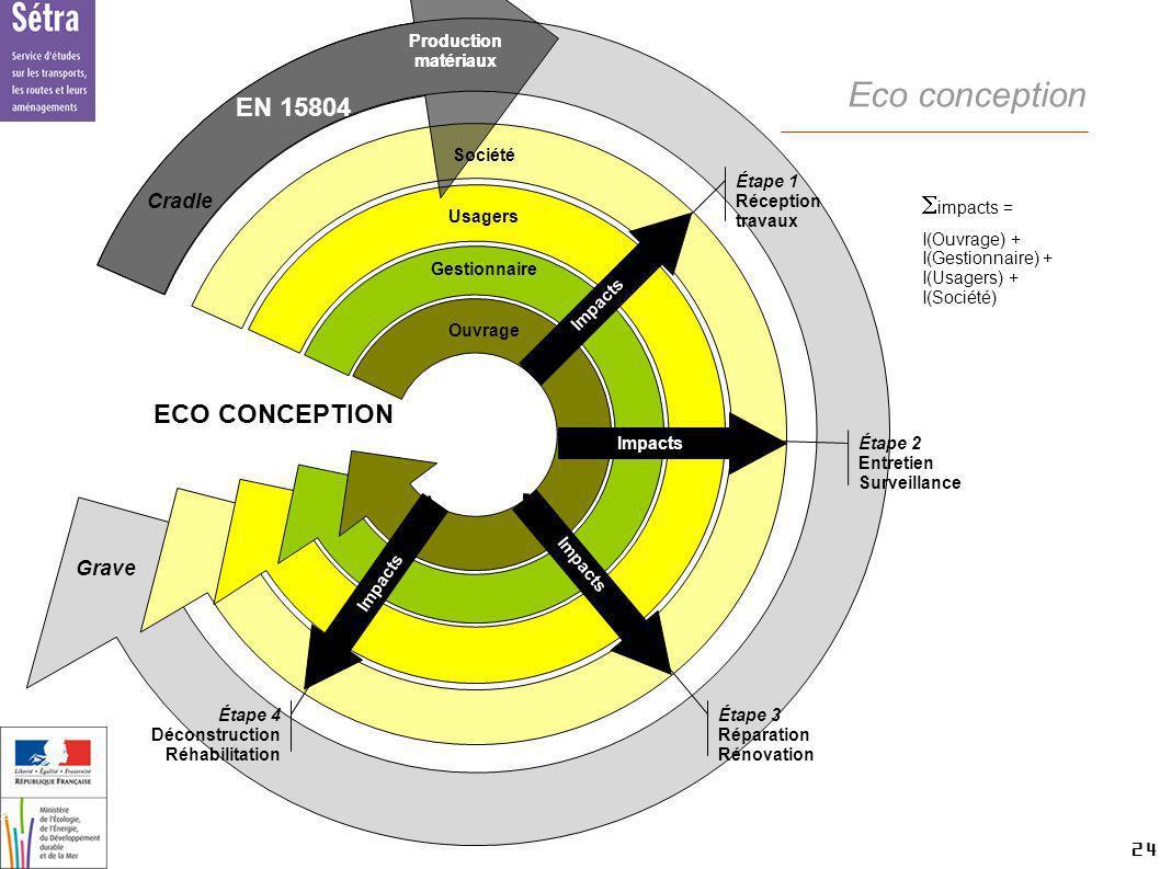 Eco conception EN 15804 Simpacts = ECO CONCEPTION Cradle Grave