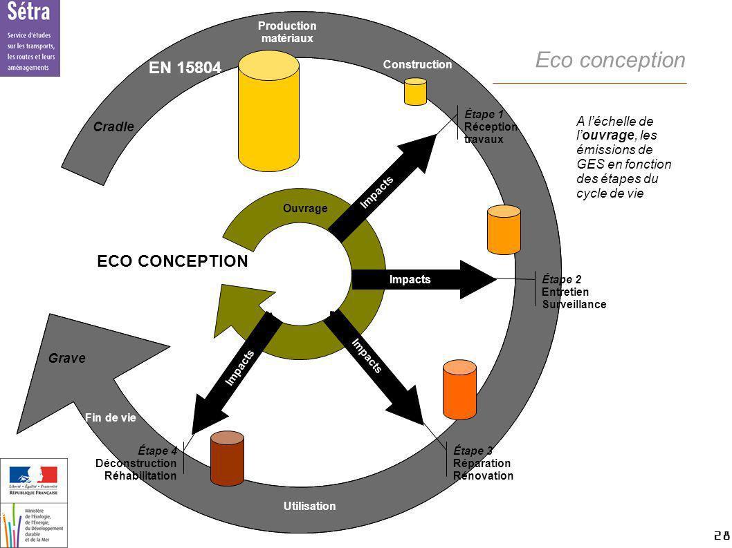 Eco conception EN 15804 ECO CONCEPTION