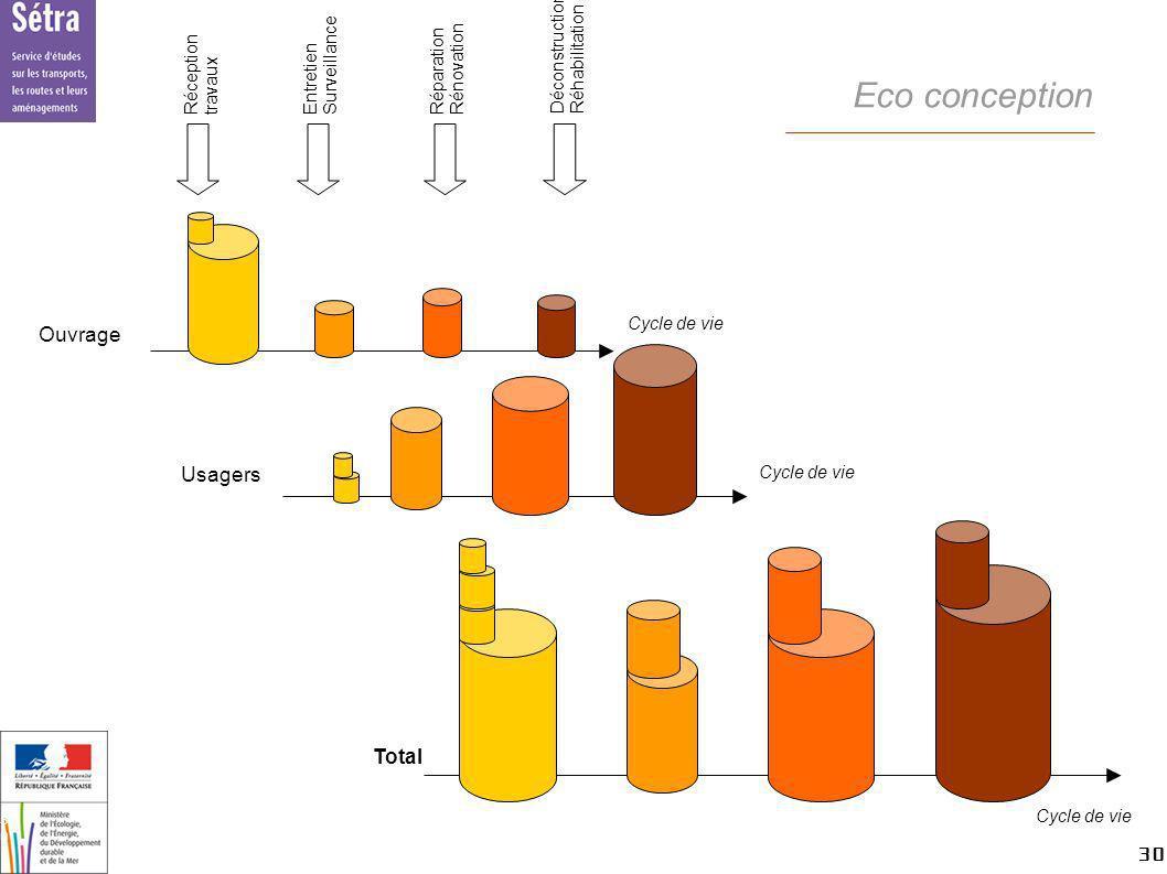 Eco conception Ouvrage Usagers Total Déconstruction Réhabilitation