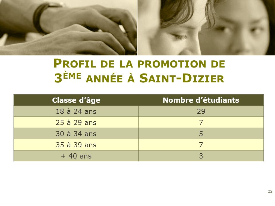 Profil de la promotion de 3ème année à Saint-Dizier