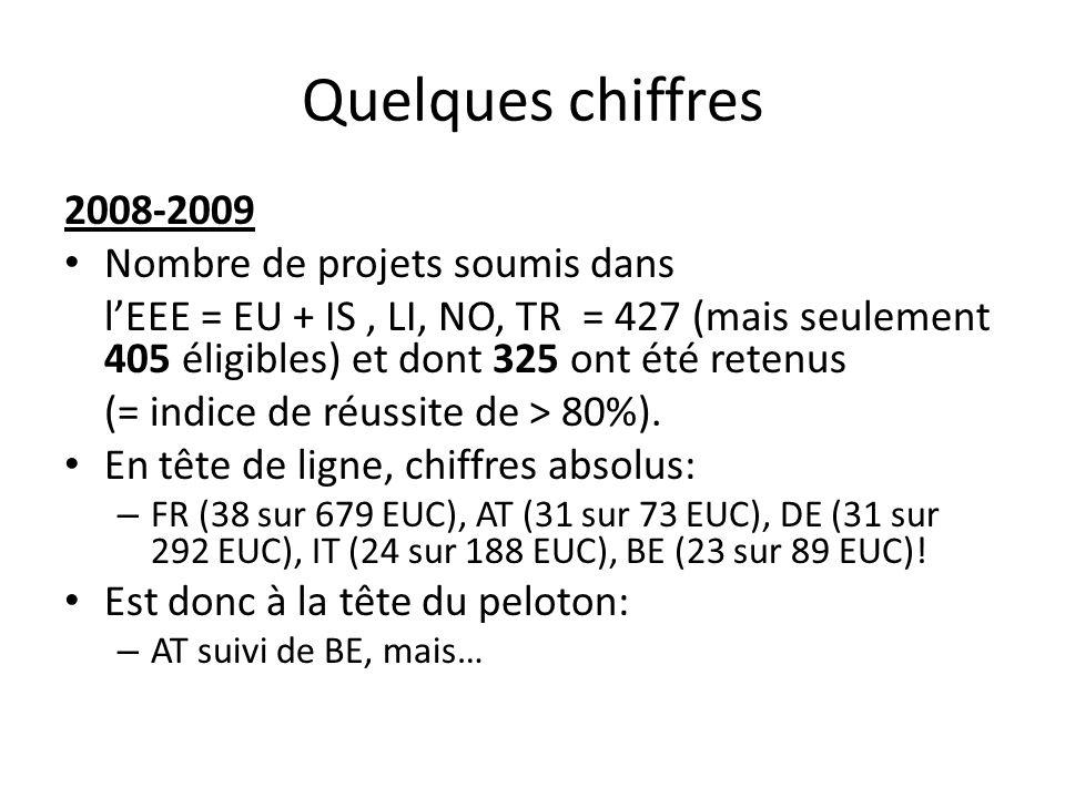 Quelques chiffres 2008-2009 Nombre de projets soumis dans