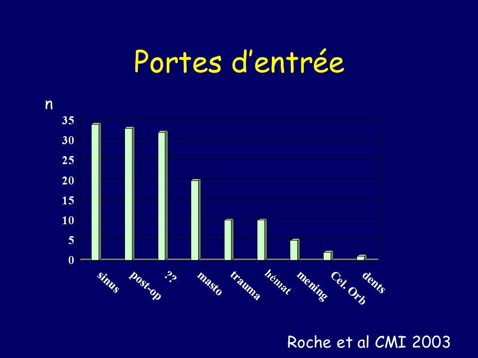 Portes d'entrée n Roche et al CMI 2003
