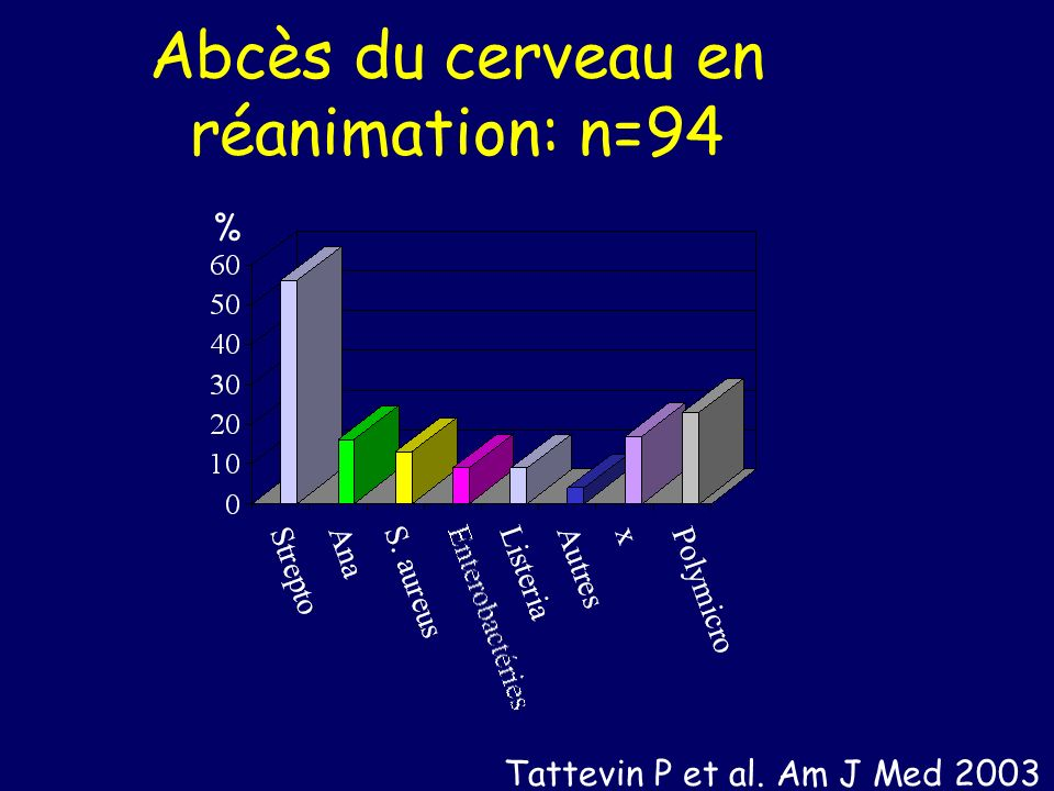 Abcès du cerveau en réanimation: n=94