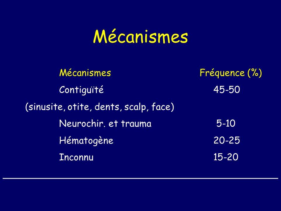 Mécanismes Mécanismes Fréquence (%) Contiguïté 45-50