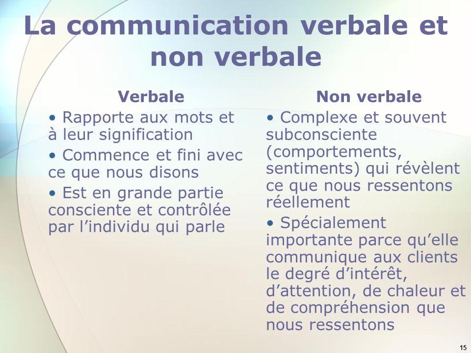 La communication verbale et non verbale