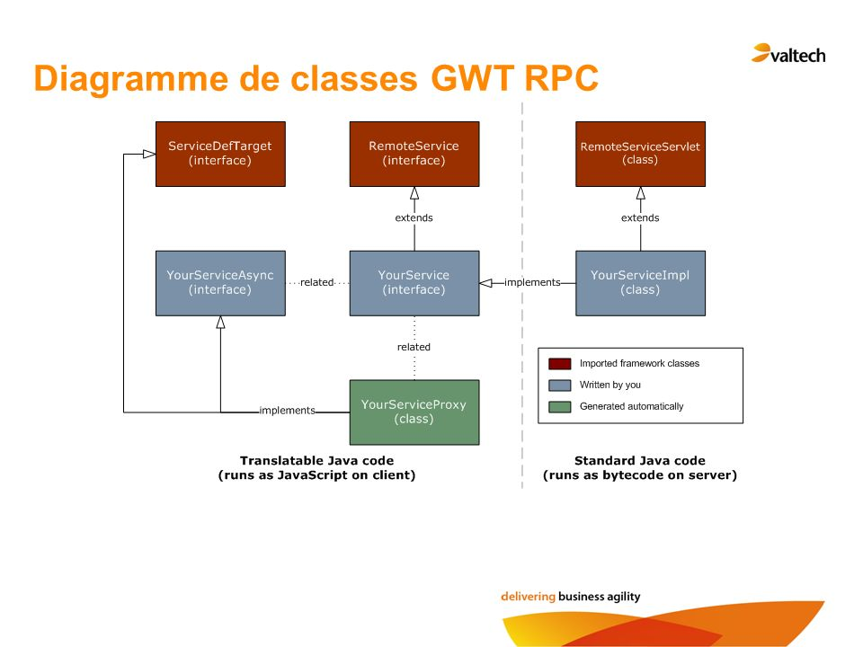 Diagramme de classes GWT RPC