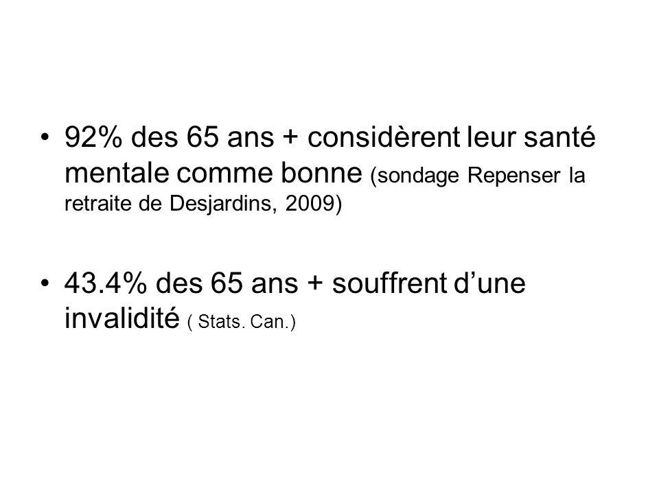 92% des 65 ans + considèrent leur santé mentale comme bonne (sondage Repenser la retraite de Desjardins, 2009)