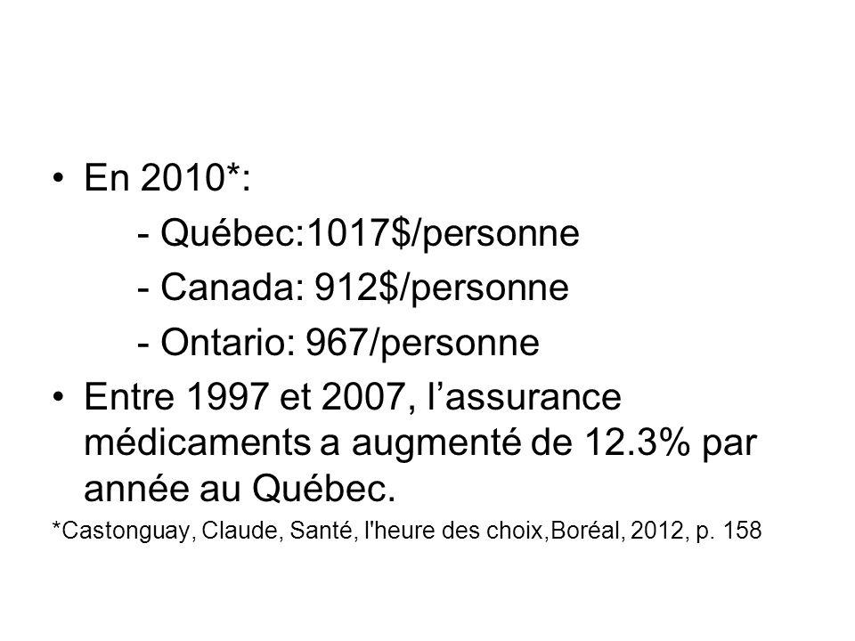 En 2010*: - Québec:1017$/personne - Canada: 912$/personne