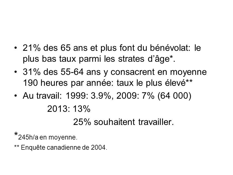 21% des 65 ans et plus font du bénévolat: le plus bas taux parmi les strates d'âge*.