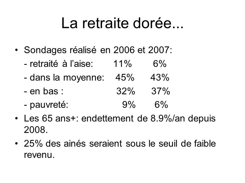 La retraite dorée... Sondages réalisé en 2006 et 2007: