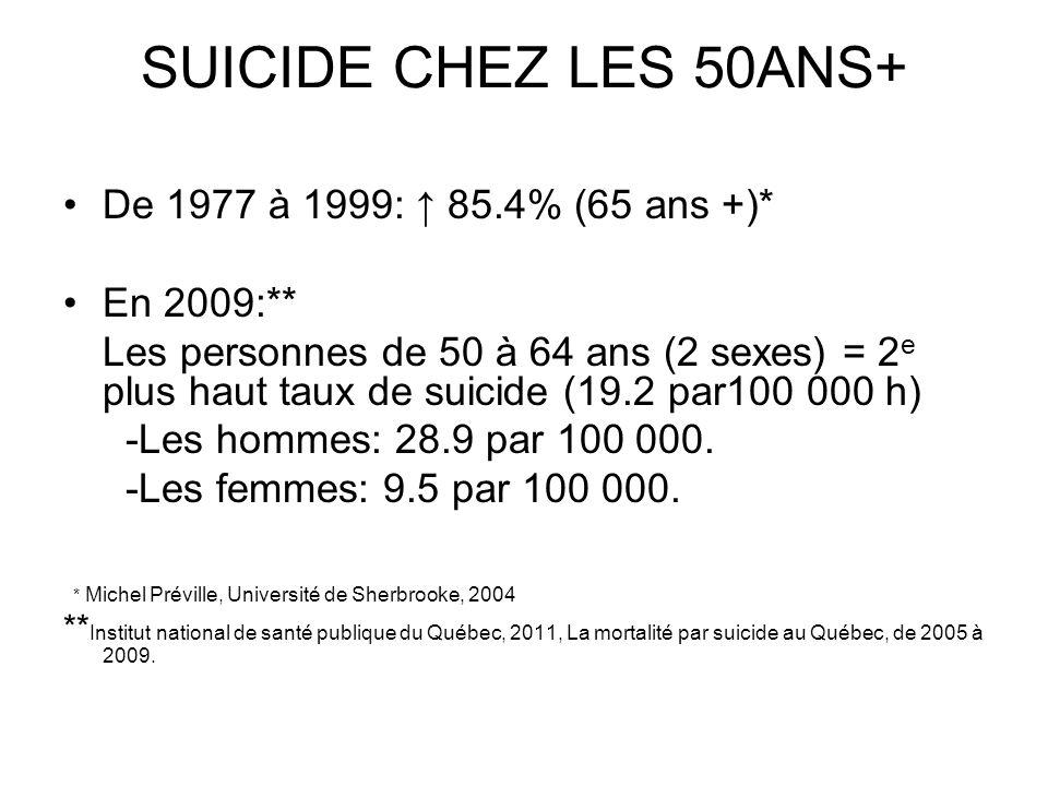 SUICIDE CHEZ LES 50ANS+ De 1977 à 1999: ↑ 85.4% (65 ans +)* En 2009:**