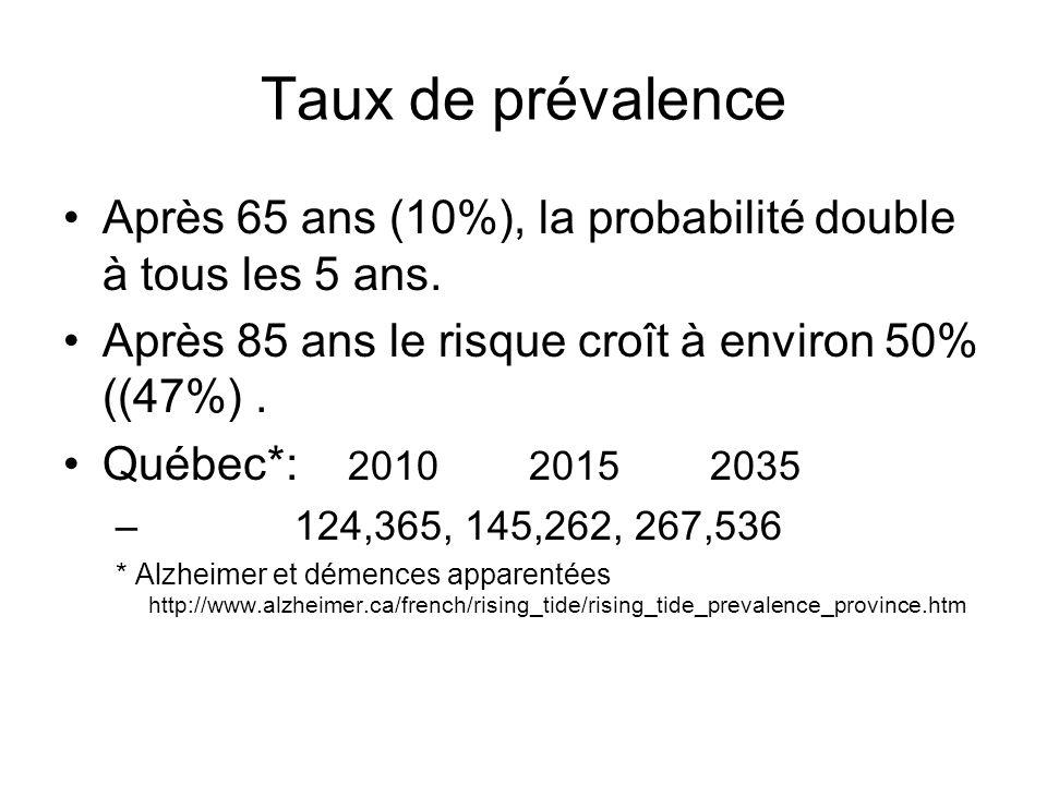 Taux de prévalence Après 65 ans (10%), la probabilité double à tous les 5 ans. Après 85 ans le risque croît à environ 50% ((47%) .