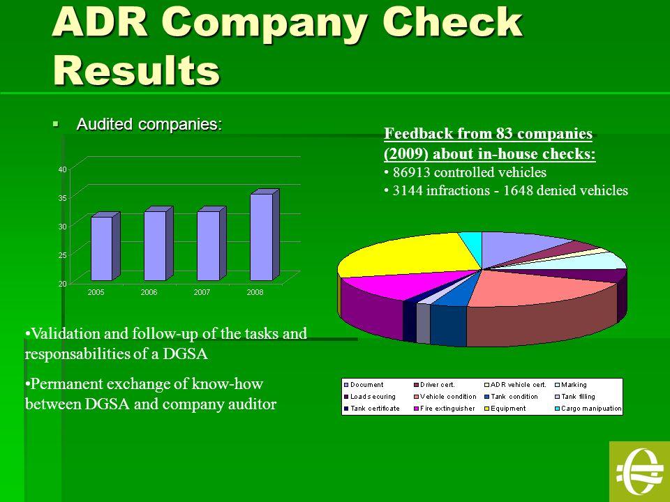 ADR Company Check Results
