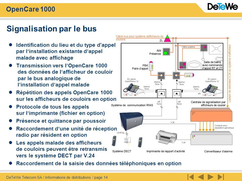 Signalisation par le bus