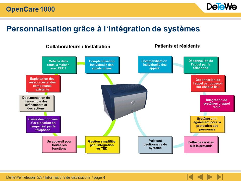 Personnalisation grâce à l'intégration de systèmes