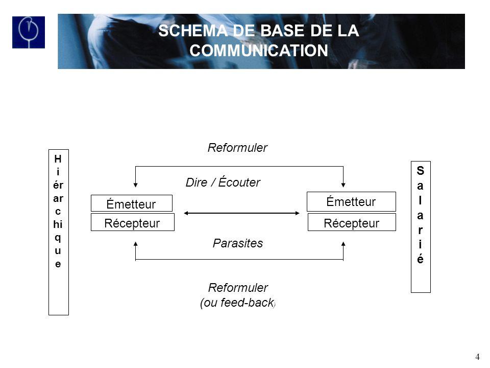 SCHEMA DE BASE DE LA COMMUNICATION