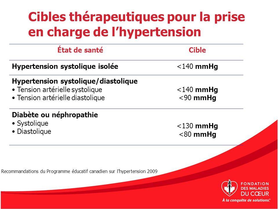 Cibles thérapeutiques pour la prise en charge de l'hypertension