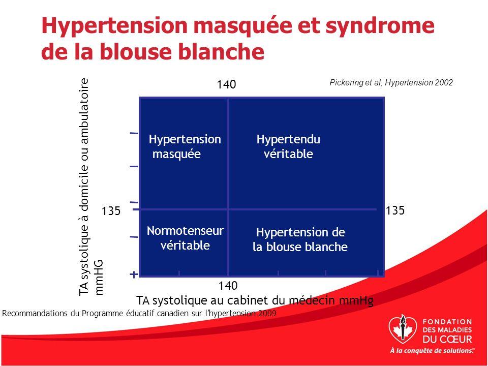 Hypertension masquée et syndrome de la blouse blanche