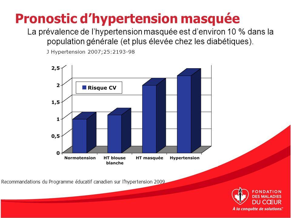 Pronostic d'hypertension masquée