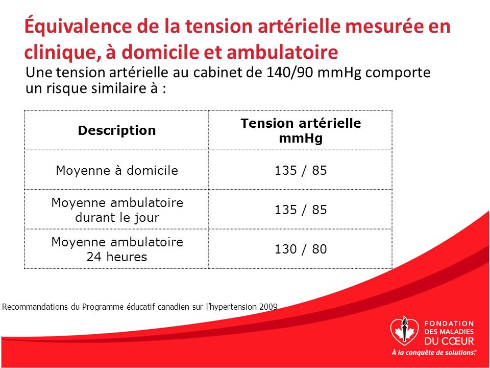 Équivalence de la tension artérielle mesurée en clinique, à domicile et ambulatoire