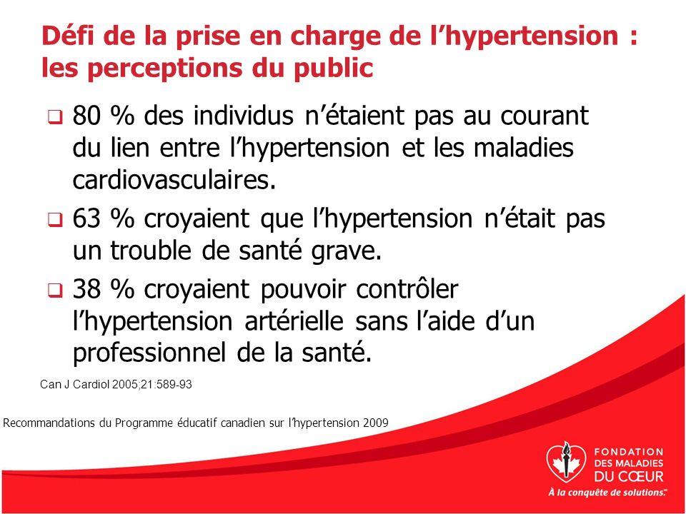 Défi de la prise en charge de l'hypertension : les perceptions du public