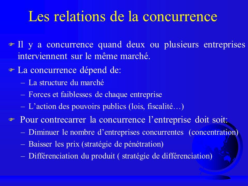 Les relations de la concurrence