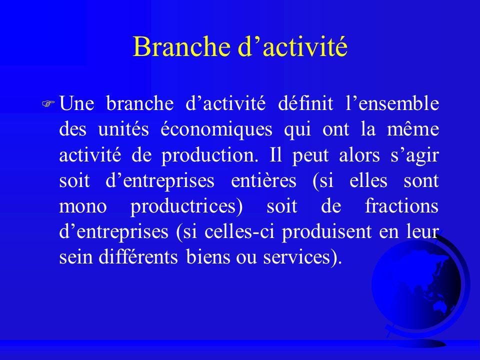 Branche d'activité