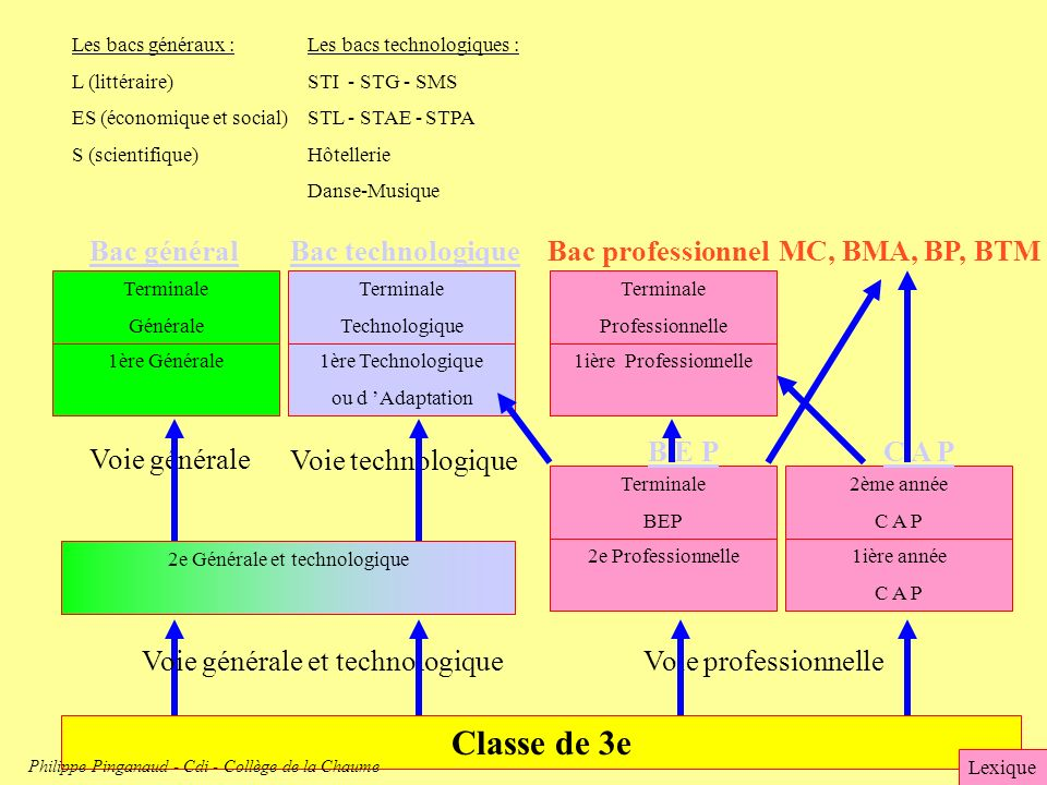 Classe de 3e Bac général Bac technologique Bac professionnel