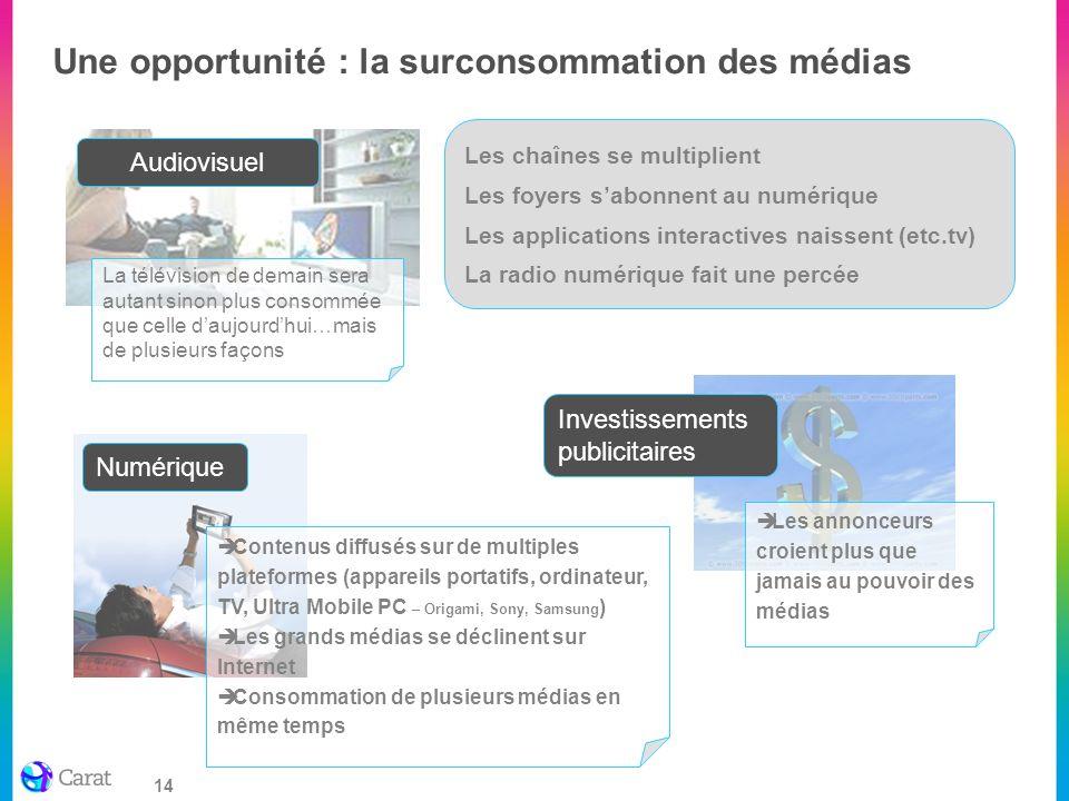 Une opportunité : la surconsommation des médias