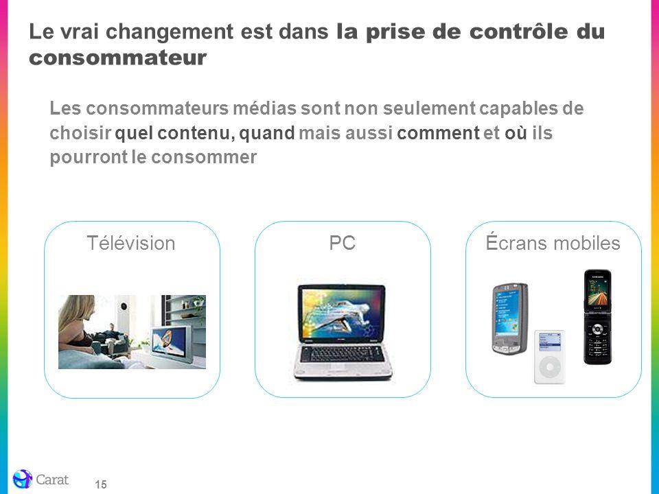 Le vrai changement est dans la prise de contrôle du consommateur
