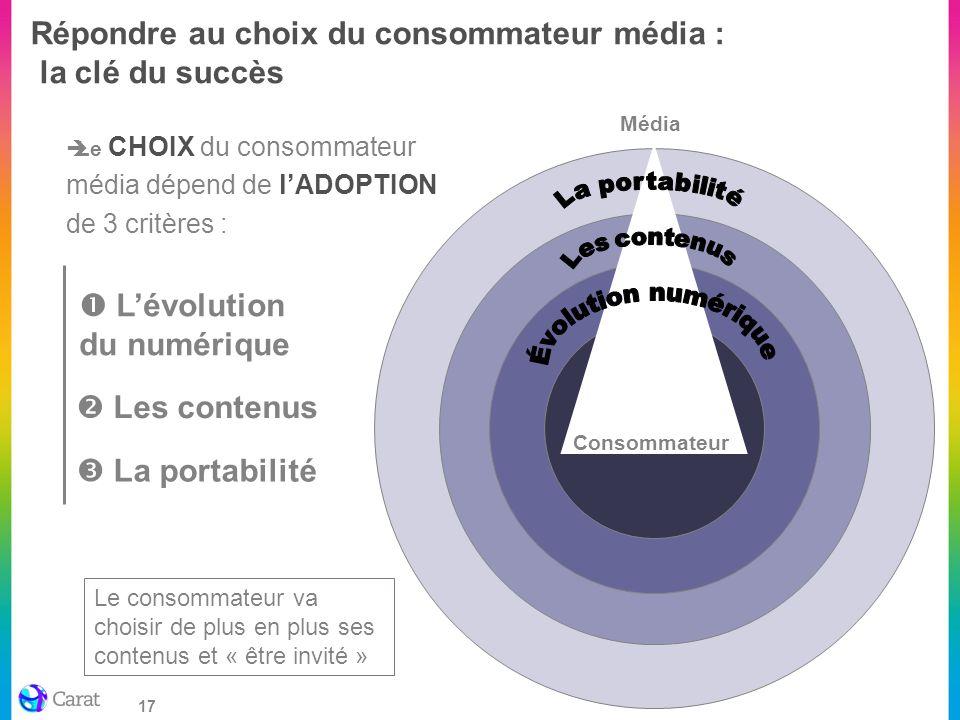 Répondre au choix du consommateur média : la clé du succès
