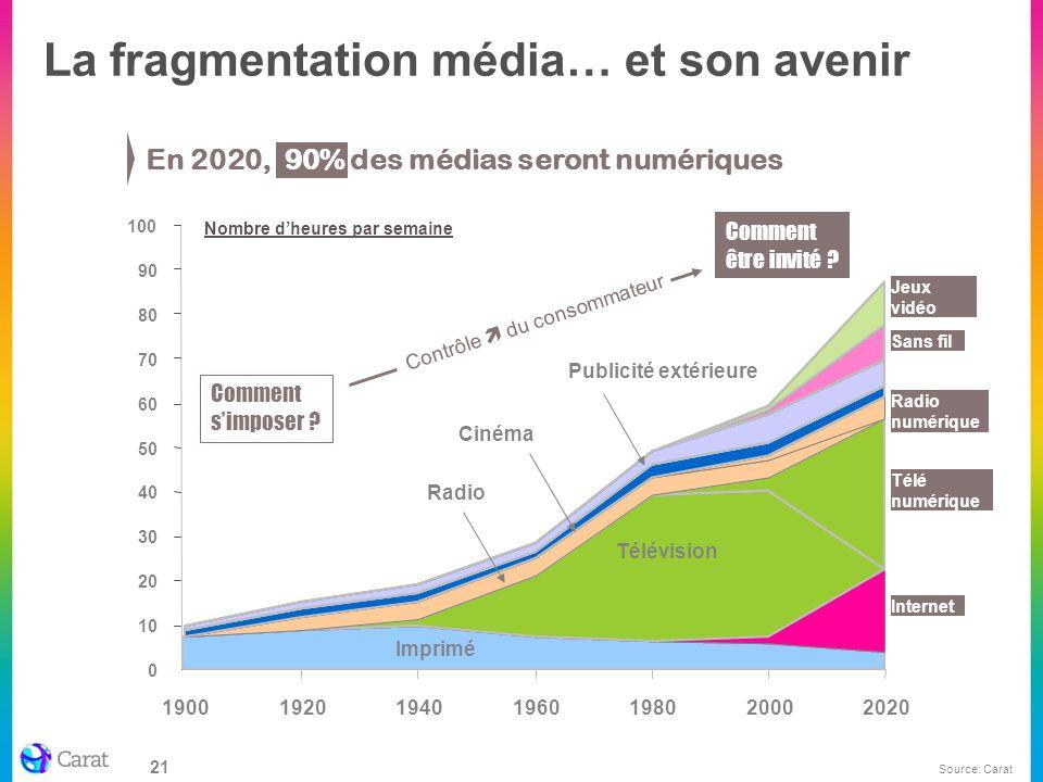 La fragmentation média… et son avenir
