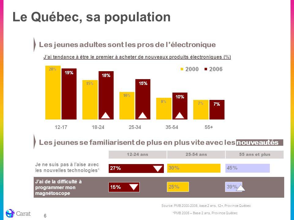 Le Québec, sa population