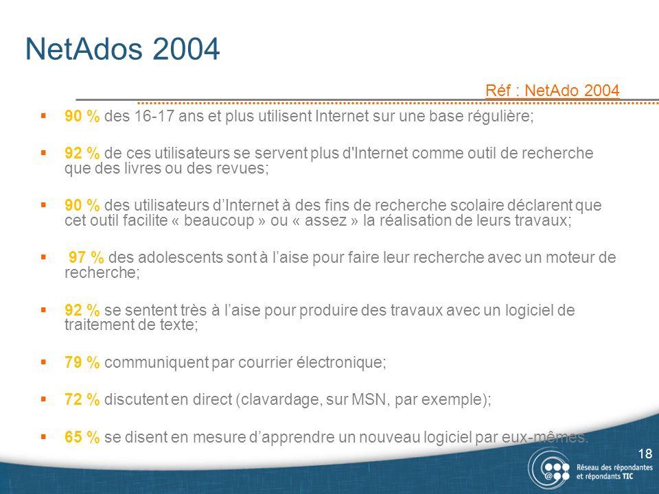 NetAdos 2004 Réf : NetAdo 2004. 90 % des 16-17 ans et plus utilisent Internet sur une base régulière;