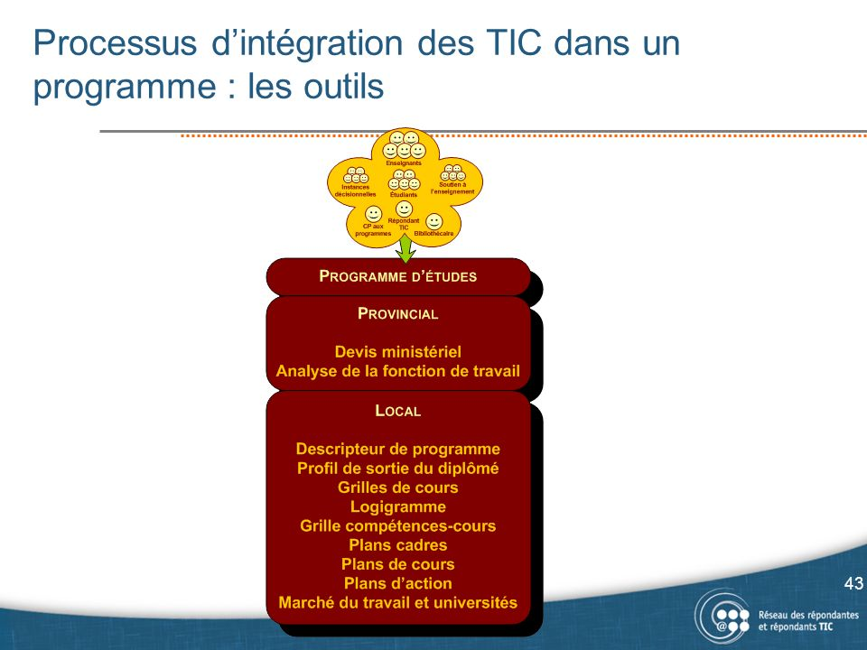 Processus d'intégration des TIC dans un programme : les outils