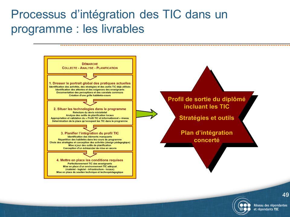 Processus d'intégration des TIC dans un programme : les livrables
