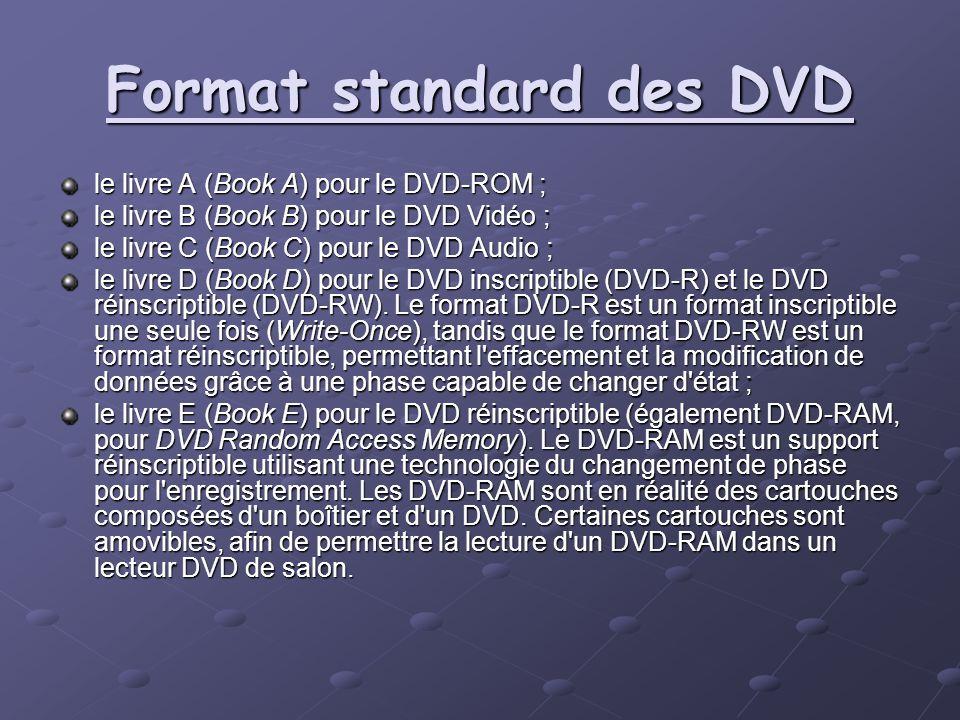Format standard des DVD