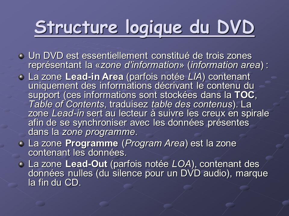Structure logique du DVD