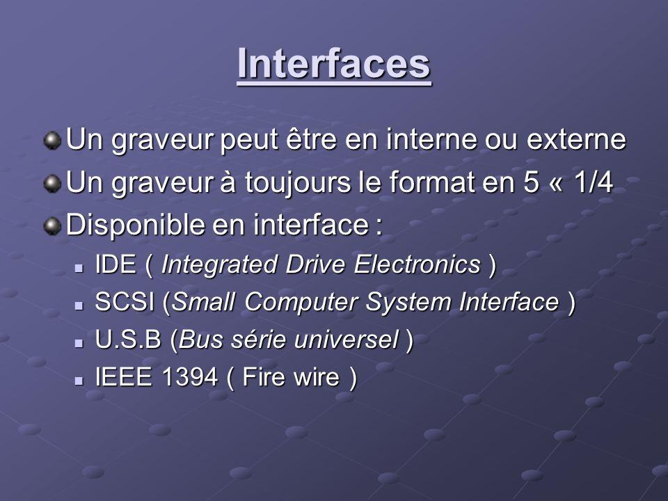 Interfaces Un graveur peut être en interne ou externe