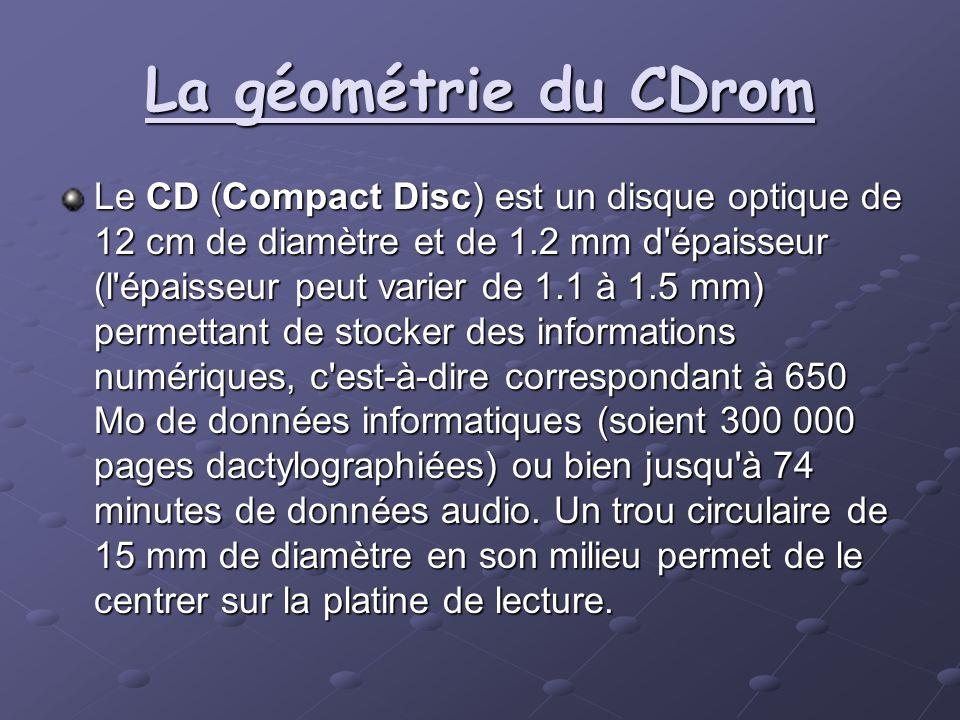 La géométrie du CDrom