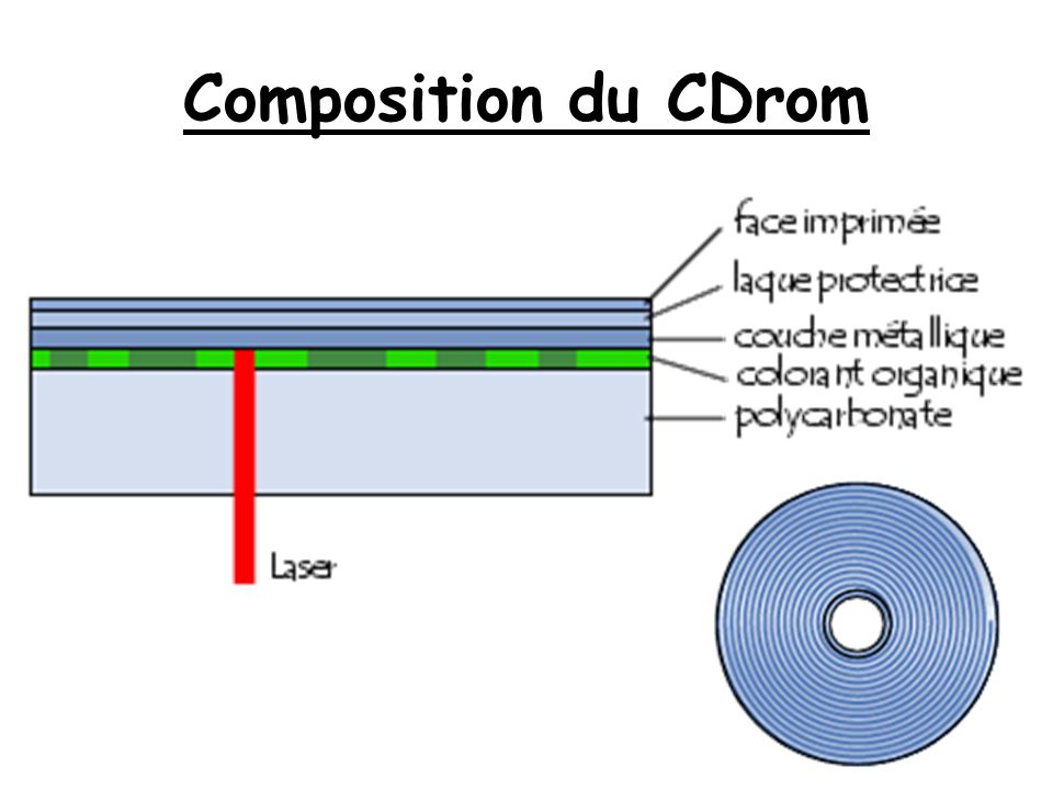 Composition du CDrom