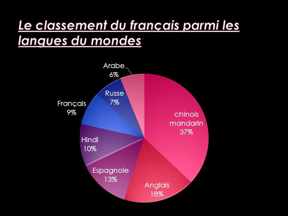 Le classement du français parmi les langues du mondes