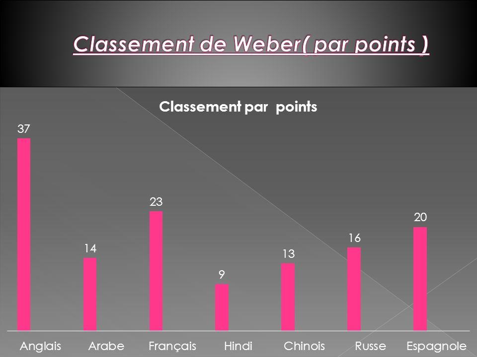 Classement de Weber( par points )