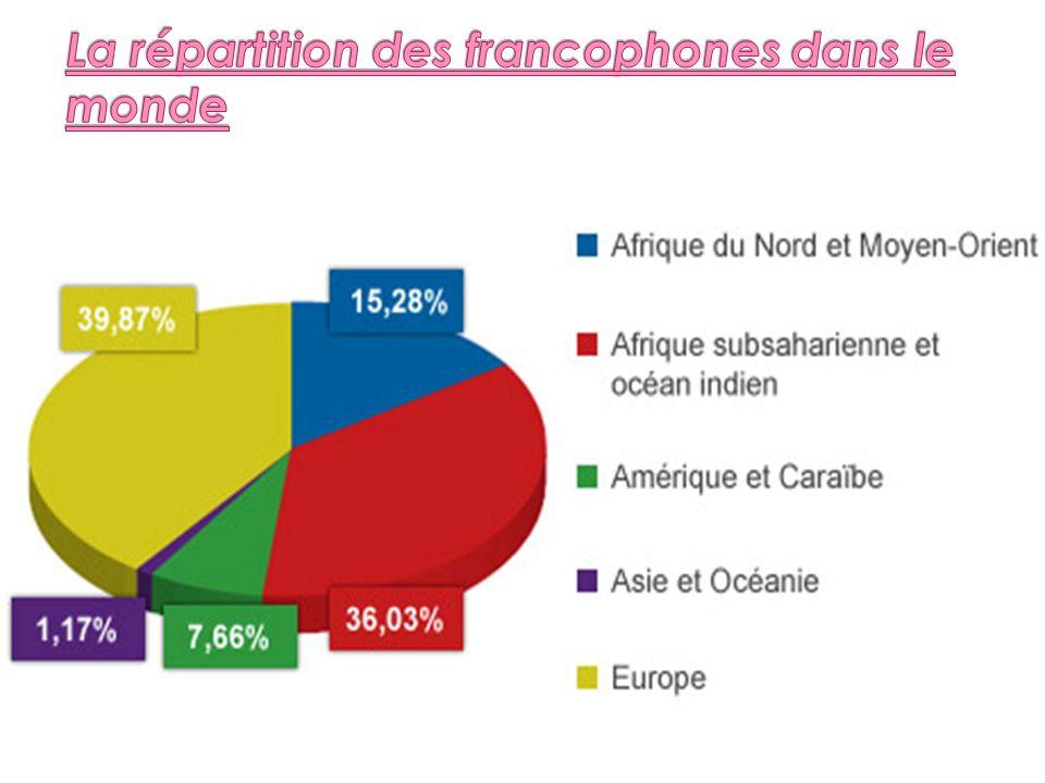 La répartition des francophones dans le monde
