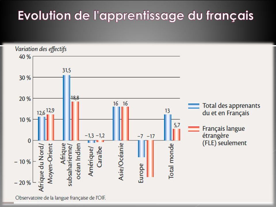 Evolution de l apprentissage du français