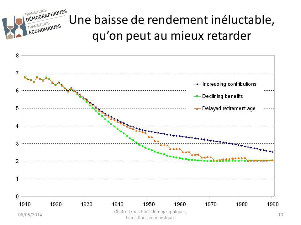 Une baisse de rendement inéluctable, qu'on peut au mieux retarder