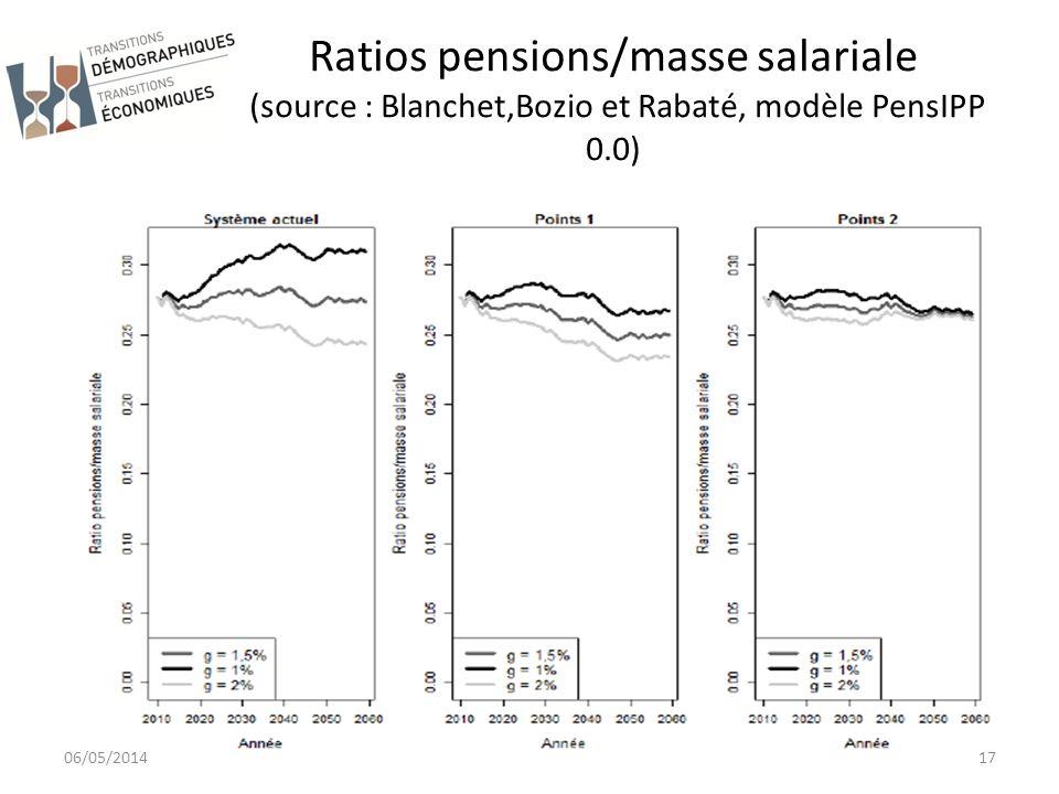 Ratios pensions/masse salariale (source : Blanchet,Bozio et Rabaté, modèle PensIPP 0.0)